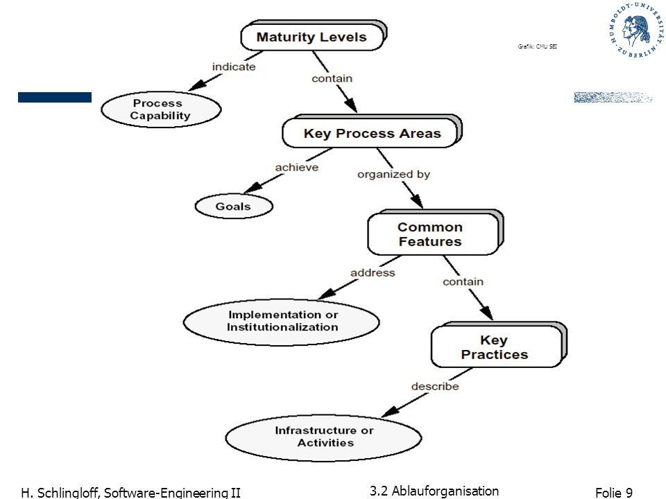 Grafik: CMU SEI 3.2 Ablauforganisation