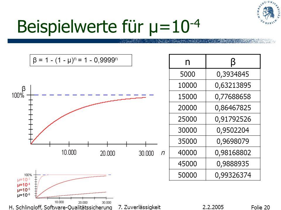 Beispielwerte für µ=10-4 n β β = 1 - (1 - µ)n = 1 - 0,9999n 5000