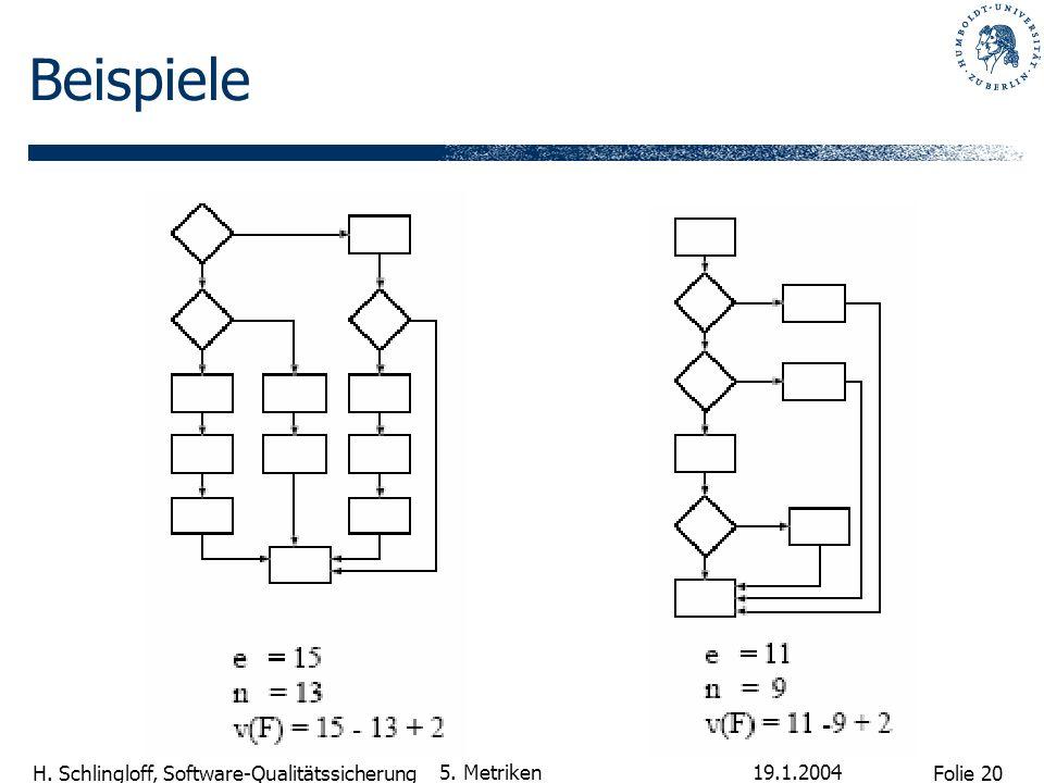 Beispiele 5. Metriken 19.1.2004