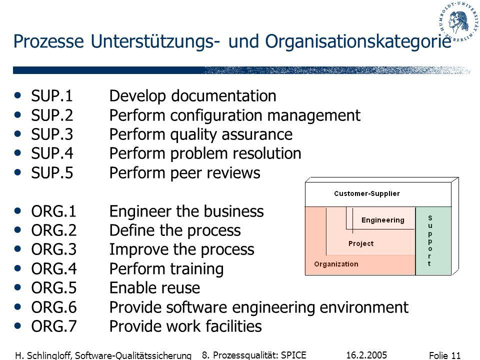 Prozesse Unterstützungs- und Organisationskategorie
