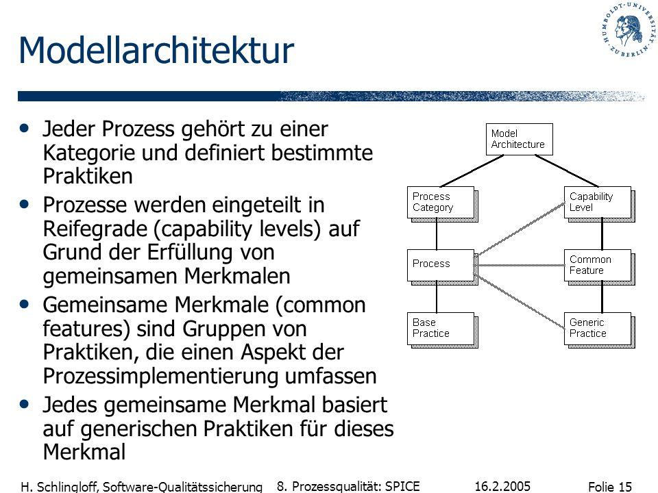 Modellarchitektur Jeder Prozess gehört zu einer Kategorie und definiert bestimmte Praktiken.