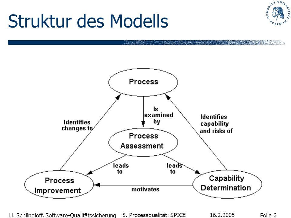 Struktur des Modells 8. Prozessqualität: SPICE 16.2.2005