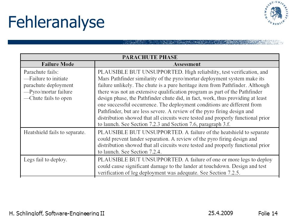 Fehleranalyse 25.4.2009