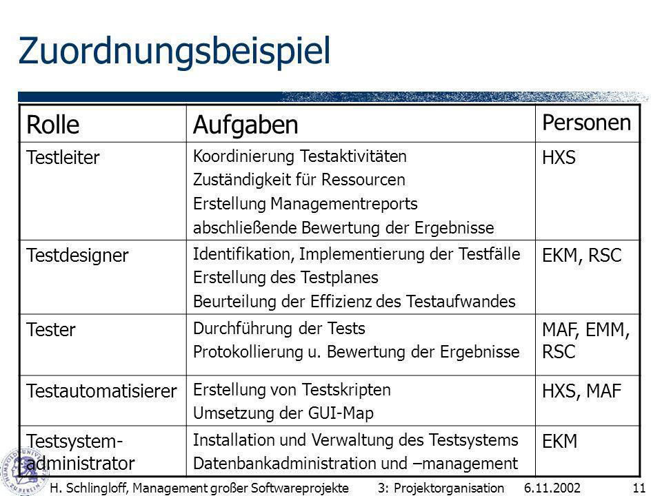 Zuordnungsbeispiel Rolle Aufgaben Personen Testleiter HXS Testdesigner