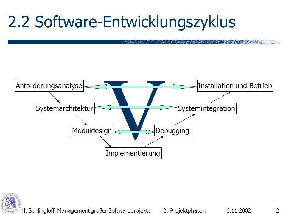 2.2 Software-Entwicklungszyklus