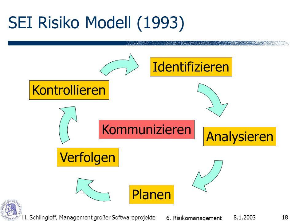 SEI Risiko Modell (1993) Identifizieren Kontrollieren Kommunizieren