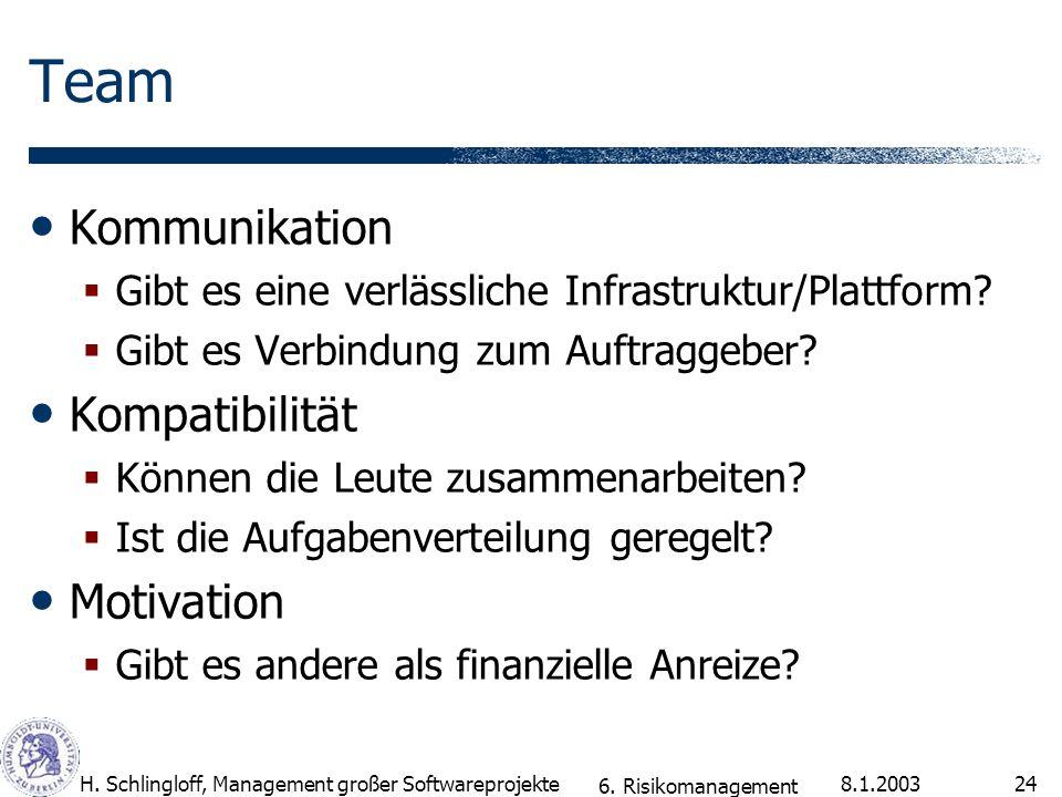 Team Kommunikation Kompatibilität Motivation