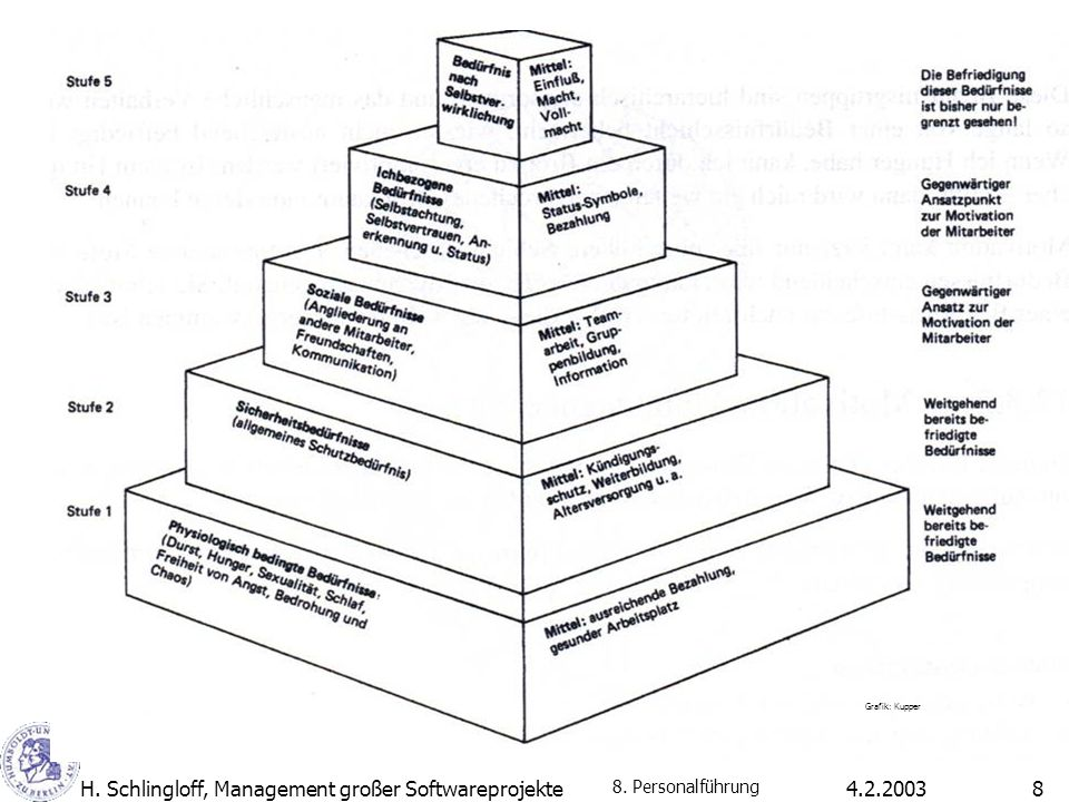 H. Schlingloff, Management großer Softwareprojekte 4.2.2003