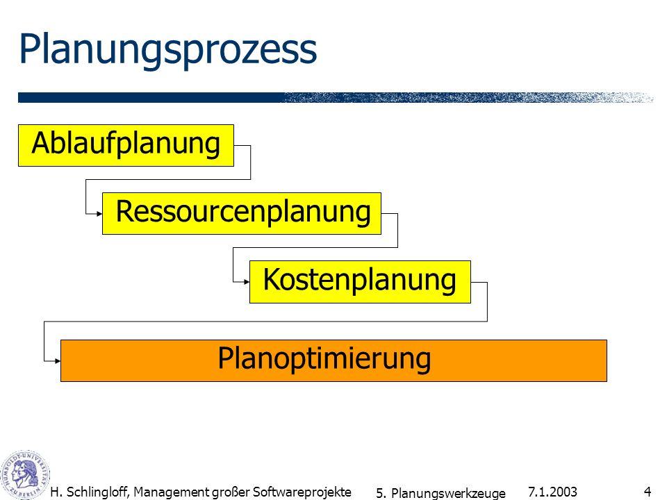 Planungsprozess Ablaufplanung Ressourcenplanung Kostenplanung