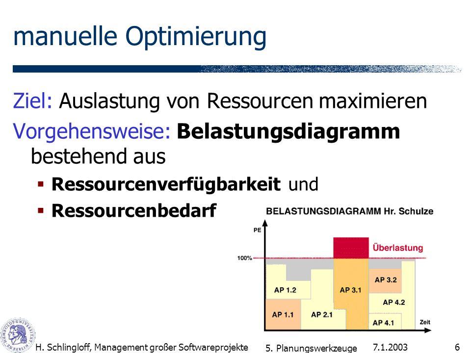 manuelle Optimierung Ziel: Auslastung von Ressourcen maximieren