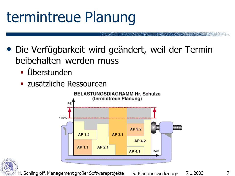 termintreue Planung Die Verfügbarkeit wird geändert, weil der Termin beibehalten werden muss. Überstunden.