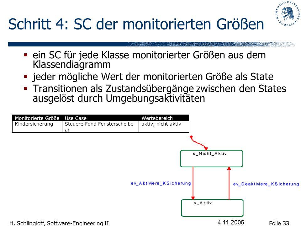 Schritt 4: SC der monitorierten Größen