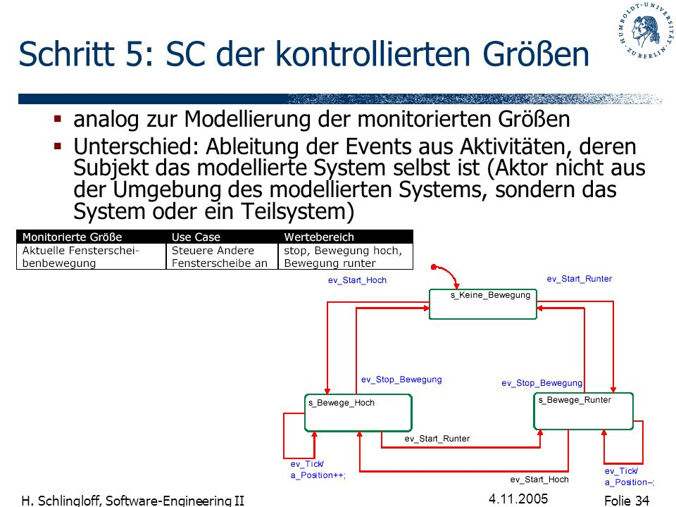 Schritt 5: SC der kontrollierten Größen