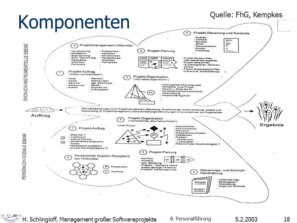 Komponenten Quelle: FhG, Kempkes