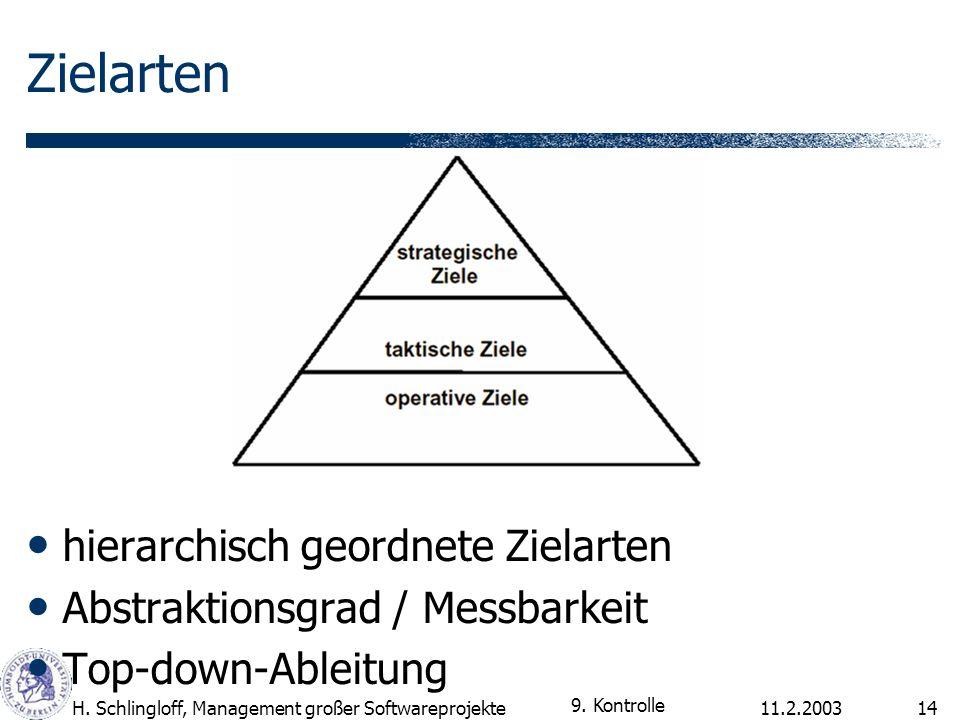 Zielarten hierarchisch geordnete Zielarten