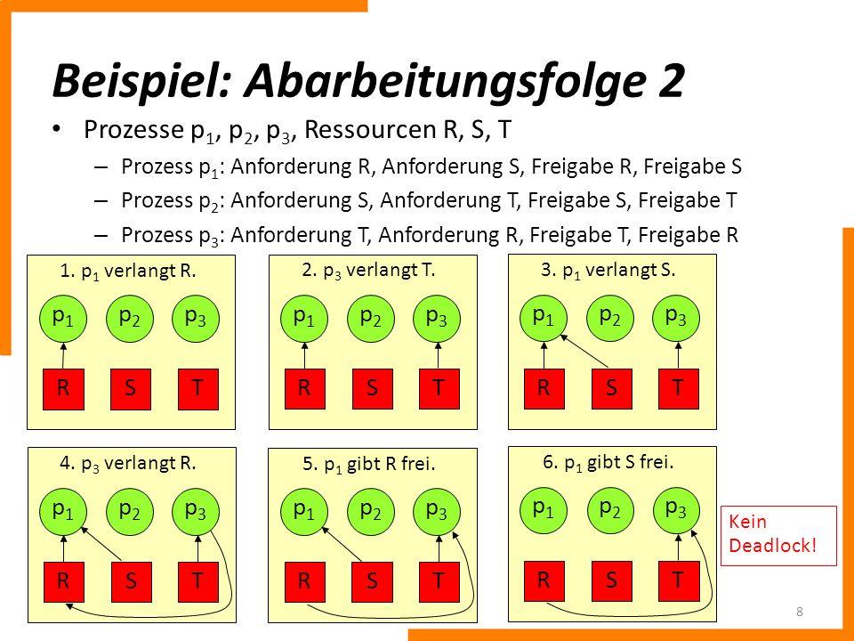 Beispiel: Abarbeitungsfolge 2