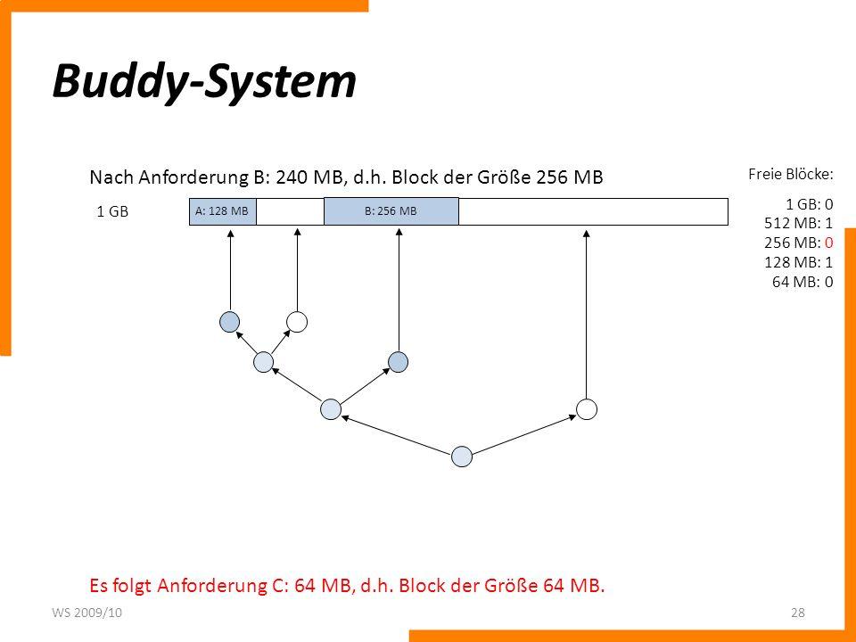 Buddy-System Nach Anforderung B: 240 MB, d.h. Block der Größe 256 MB
