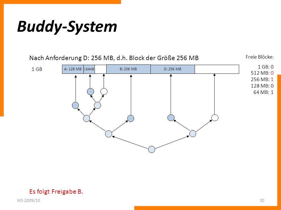 Buddy-System Nach Anforderung D: 256 MB, d.h. Block der Größe 256 MB
