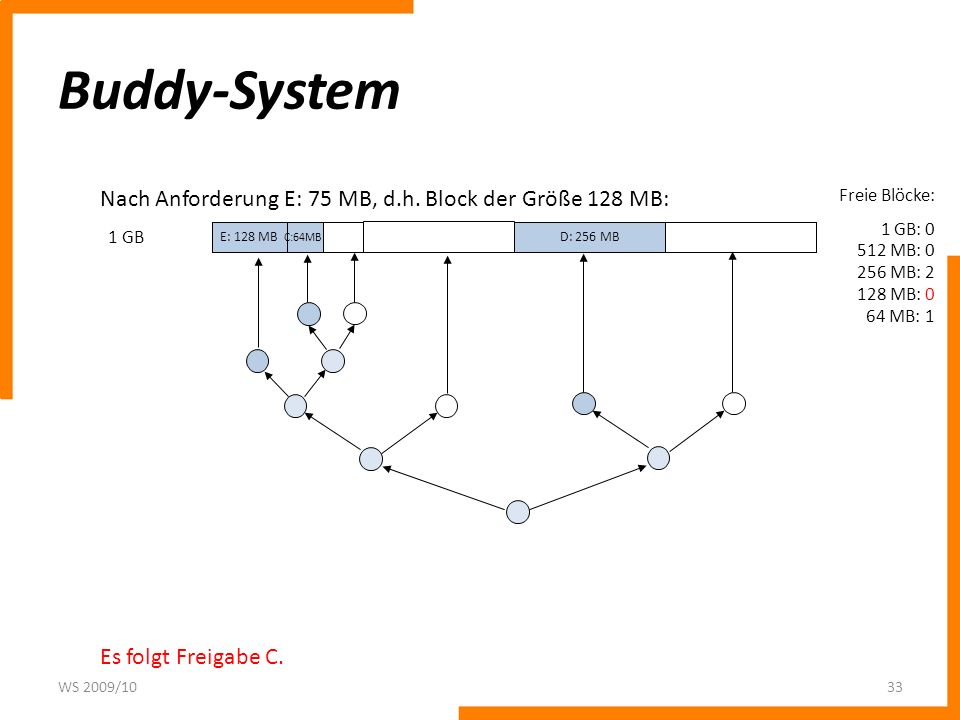 Buddy-System Nach Anforderung E: 75 MB, d.h. Block der Größe 128 MB: