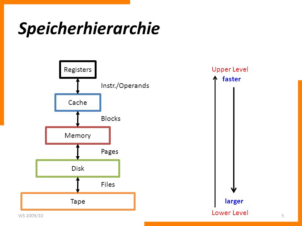 Speicherhierarchie Registers Upper Level faster Instr./Operands Cache
