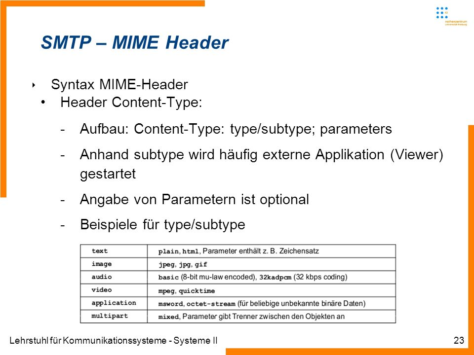 SMTP – MIME Header Syntax MIME-Header Header Content-Type: