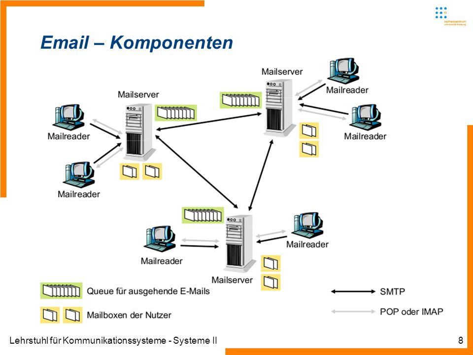 Email – Komponenten Lehrstuhl für Kommunikationssysteme - Systeme II
