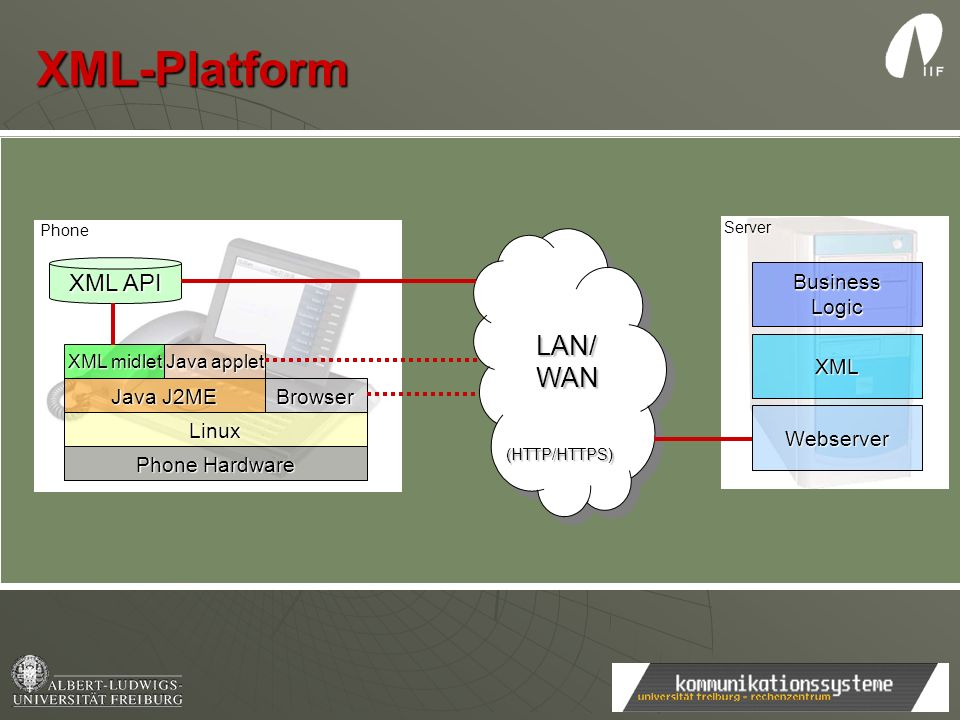 XML-Platform LAN/ WAN test XML API Business Logic XML Java J2ME