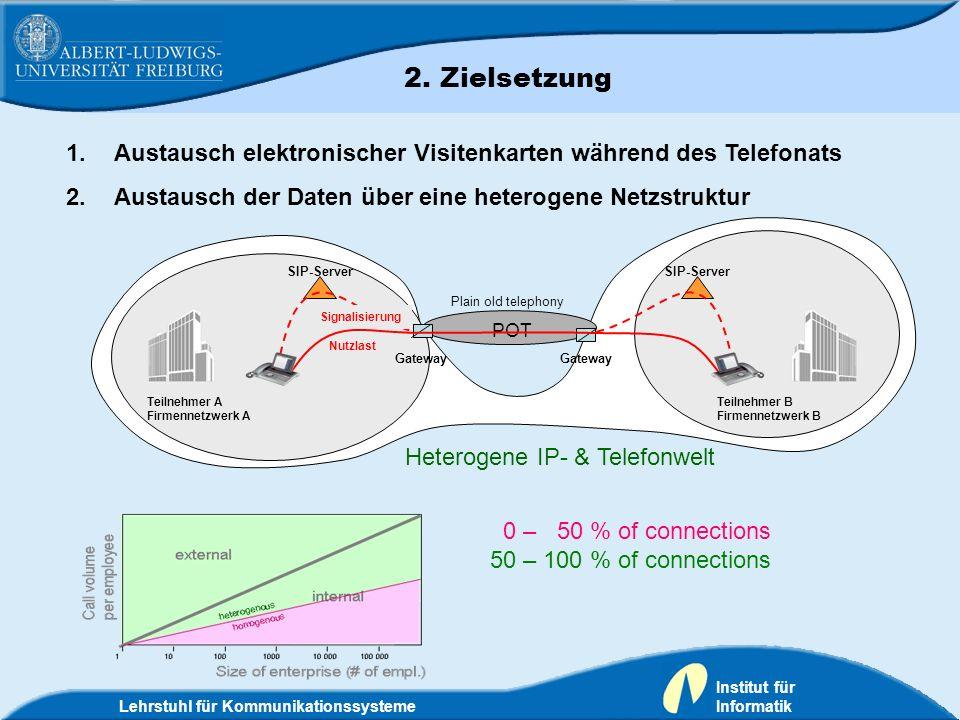 2. Zielsetzung Austausch elektronischer Visitenkarten während des Telefonats. Austausch der Daten über eine heterogene Netzstruktur.