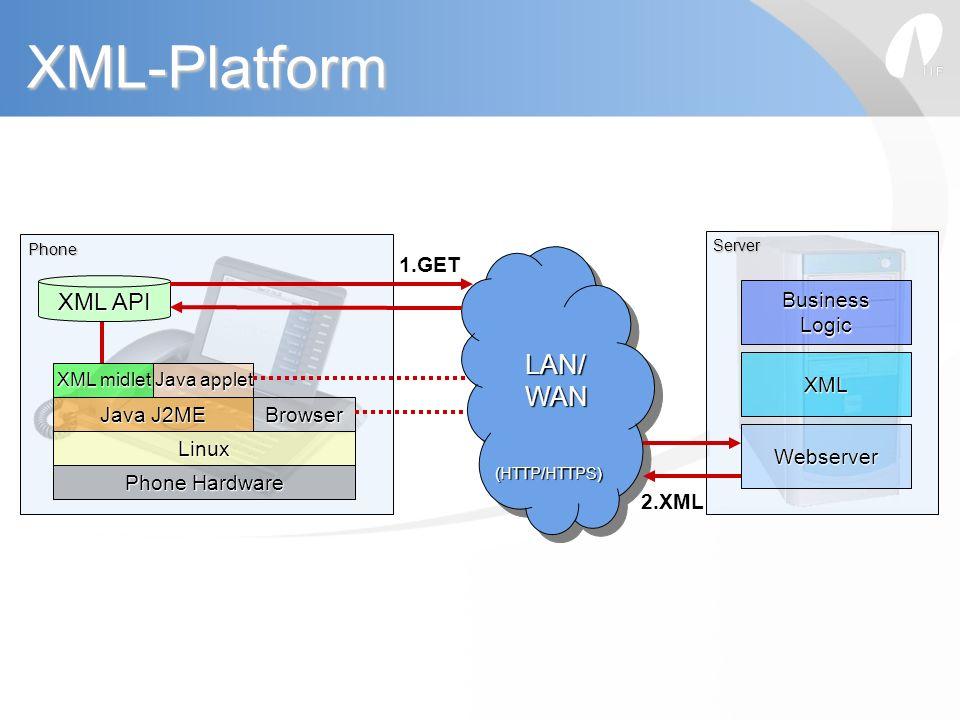 XML-Platform LAN/ WAN XML API 1.GET Business Logic XML Java J2ME