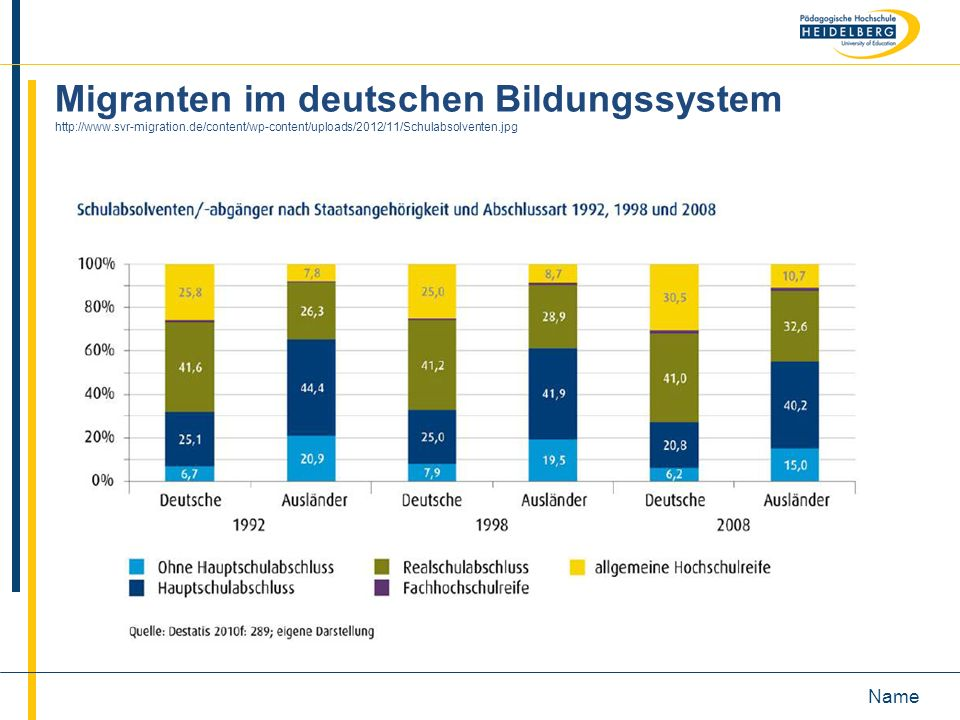 Migranten im deutschen Bildungssystem http://www. svr-migration