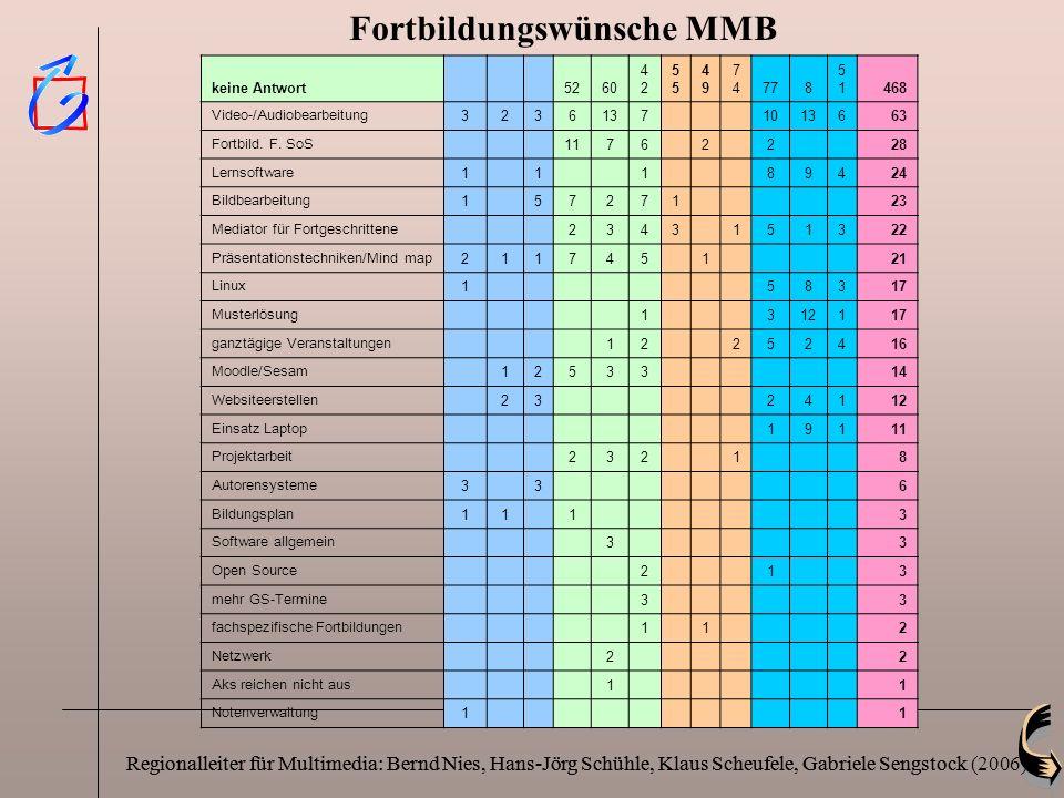 Fortbildungswünsche MMB