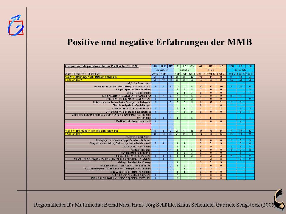 Positive und negative Erfahrungen der MMB