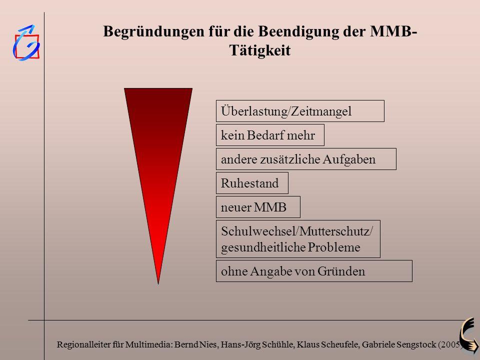 Begründungen für die Beendigung der MMB-Tätigkeit