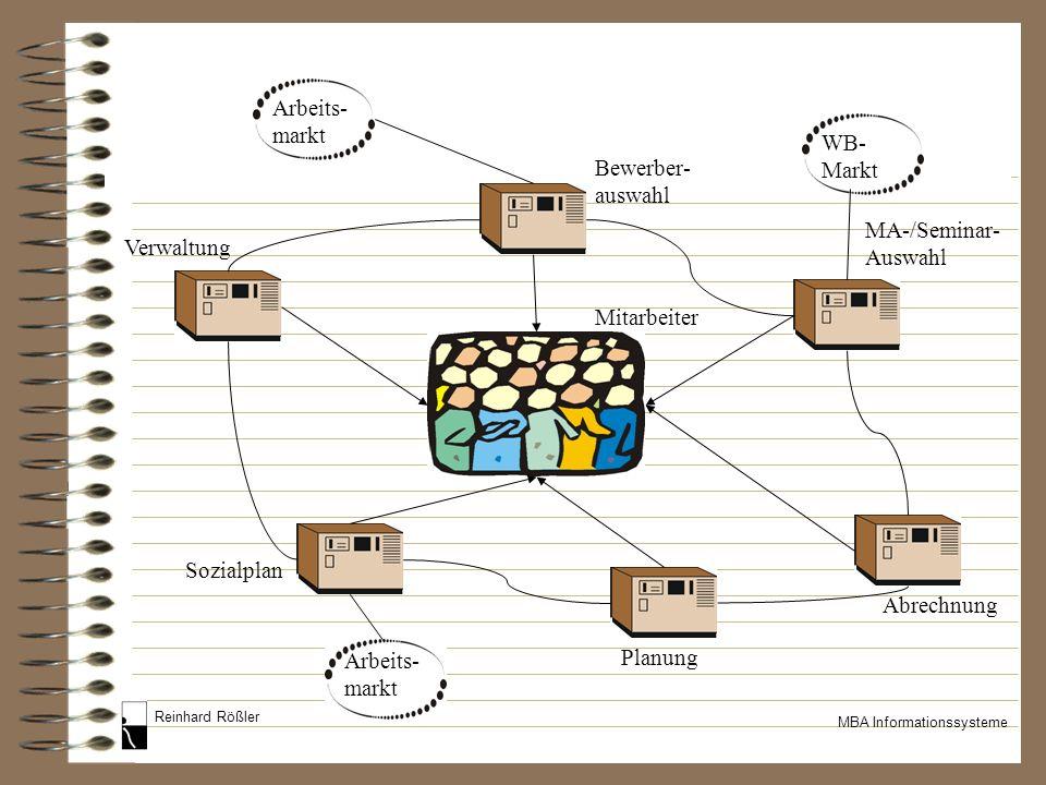 Arbeits- markt. WB- Markt. Bewerber-auswahl. MA-/Seminar-Auswahl. Verwaltung. Mitarbeiter. Sozialplan.