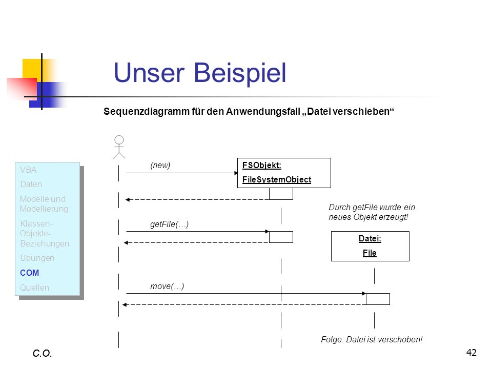 """Unser BeispielSequenzdiagramm für den Anwendungsfall """"Datei verschieben (new) FSObjekt: FileSystemObject."""