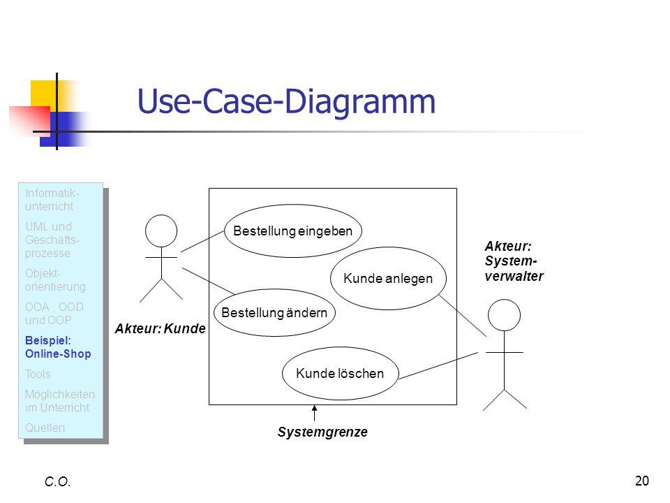 Use-Case-Diagramm Bestellung eingeben Akteur: System- verwalter