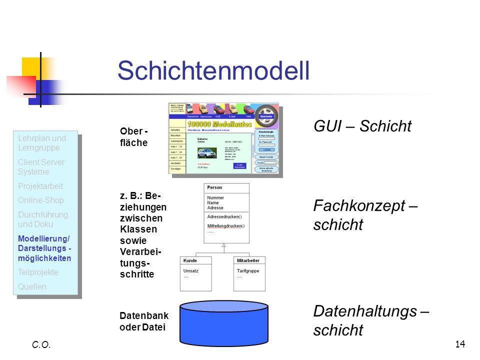 Schichtenmodell GUI – Schicht Fachkonzept –schicht