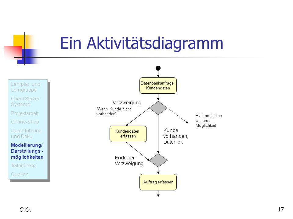 Ein Aktivitätsdiagramm