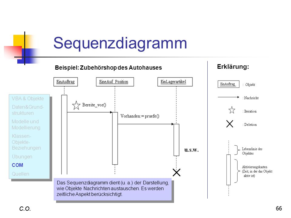 Sequenzdiagramm Erklärung: Beispiel: Zubehörshop des Autohauses C.O.