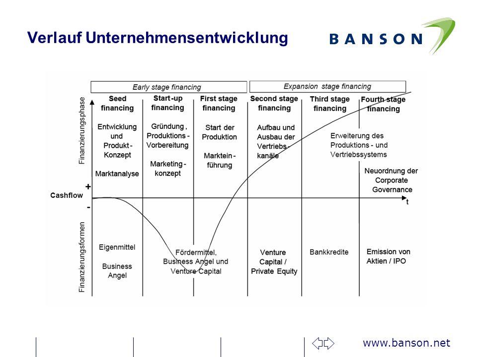 Verlauf Unternehmensentwicklung
