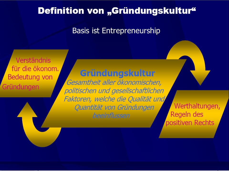 Basis ist Entrepreneurship