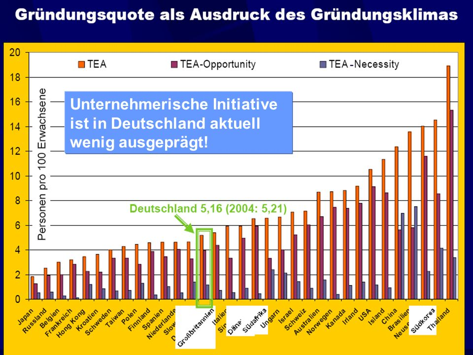 Unternehmerische Initiative ist in Deutschland aktuell wenig ausgeprägt!