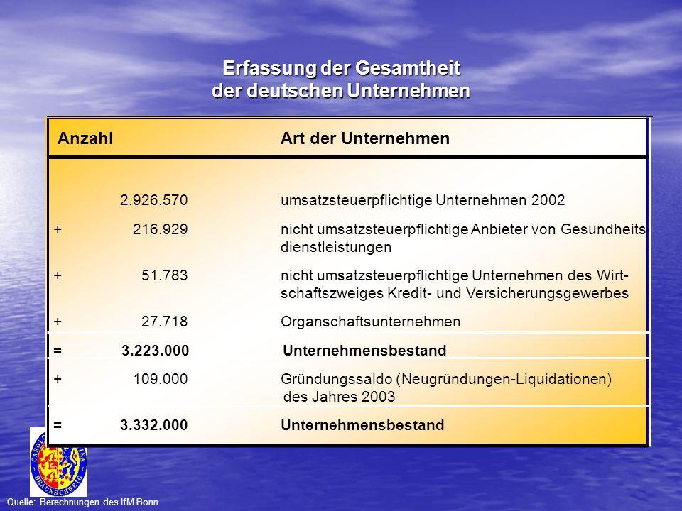 Erfassung der Gesamtheit der deutschen Unternehmen