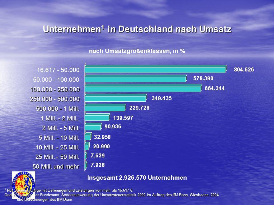 Unternehmen1 in Deutschland nach Umsatz