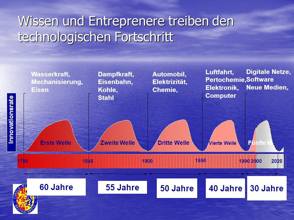 Wissen und Entreprenere treiben den technologischen Fortschritt