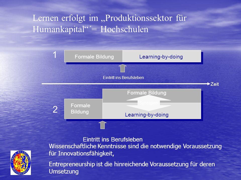 """Lernen erfolgt im """"Produktionssektor für Humankapital ´= Hochschulen"""