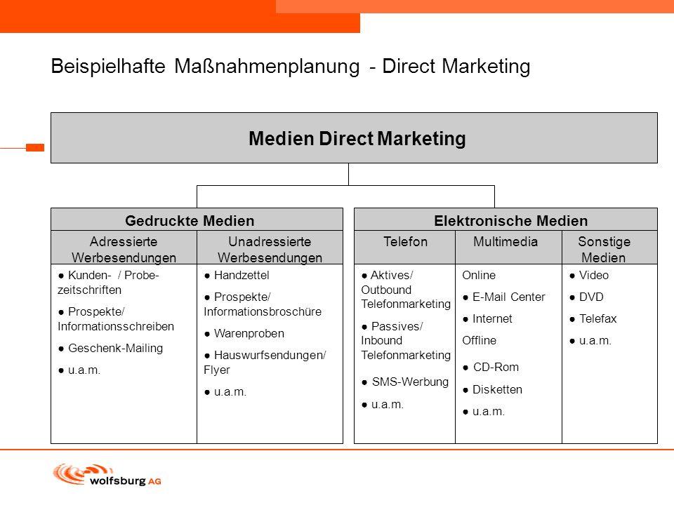 Beispielhafte Maßnahmenplanung - Direct Marketing