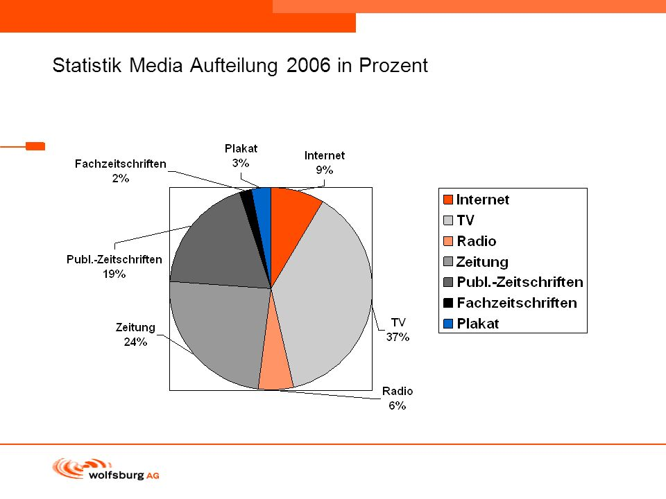 Statistik Media Aufteilung 2006 in Prozent