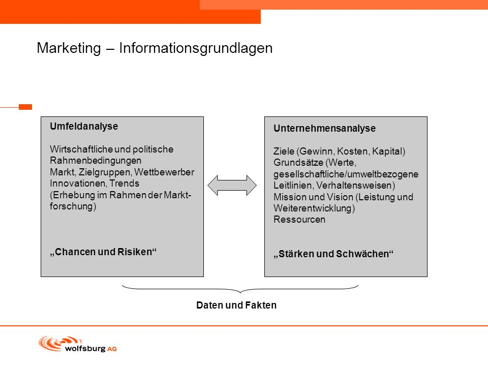 Marketing – Informationsgrundlagen