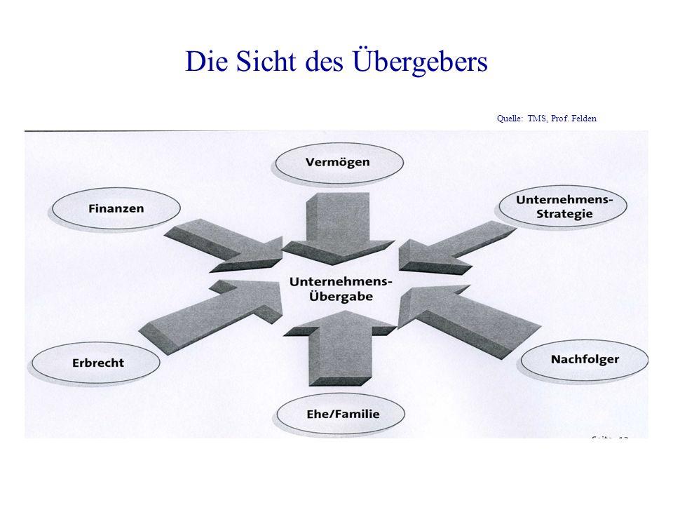 Die Sicht des Übergebers Quelle: TMS, Prof. Felden